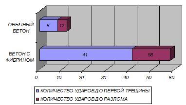 Плюсы и минусы фибробетона бетон 250 цена за куб с доставкой москва