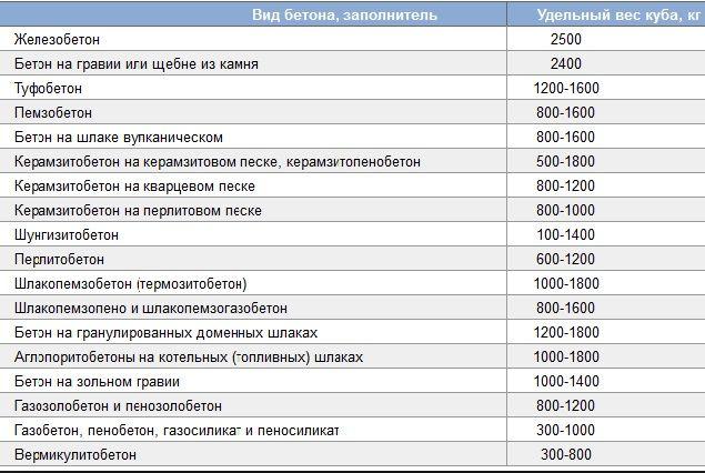 skolko-vesit-kub-betona-m300-m400-m500.jpg